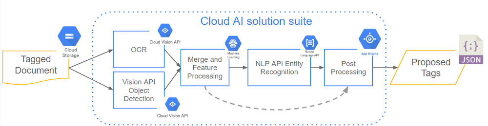 cloud ai solutions suite.png