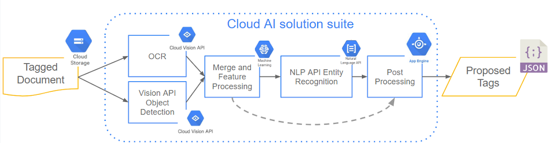 How to implement document tagging with AutoML | Google Cloud