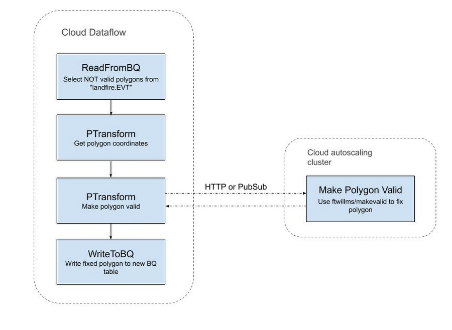 cloud dataflow.png