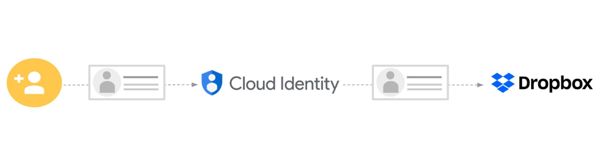 cloud identity.png