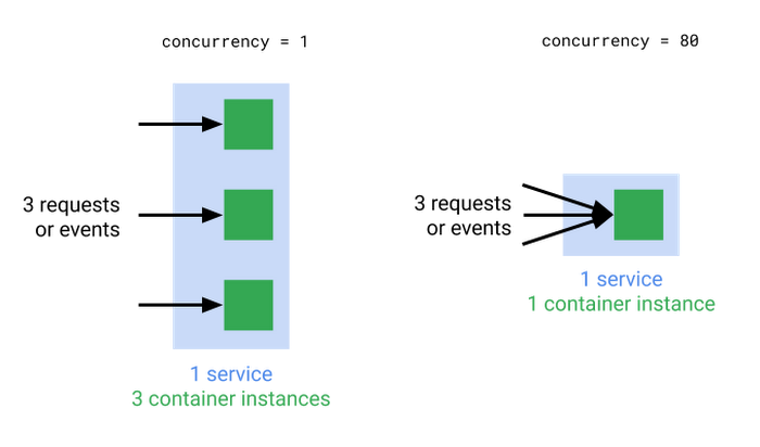 cloud run concurrency.png