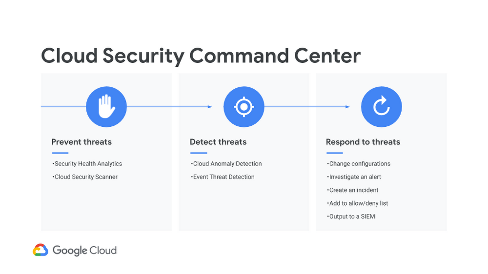 cloud security command center.png
