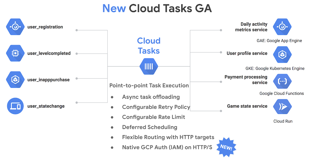 Announcing HTTP targets for Cloud Tasks, with oAuth/OpenID