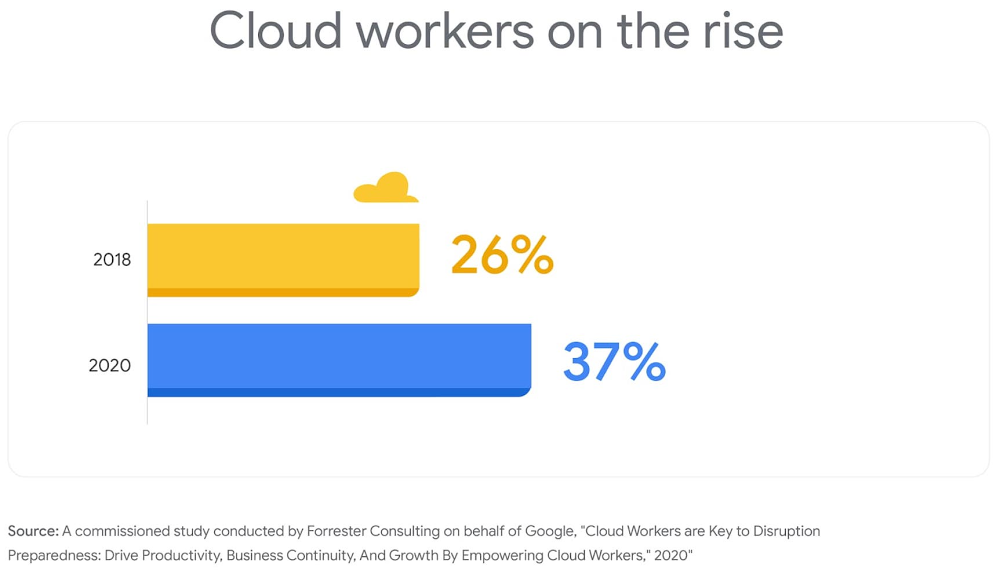 cloud workers on the rise.jpg