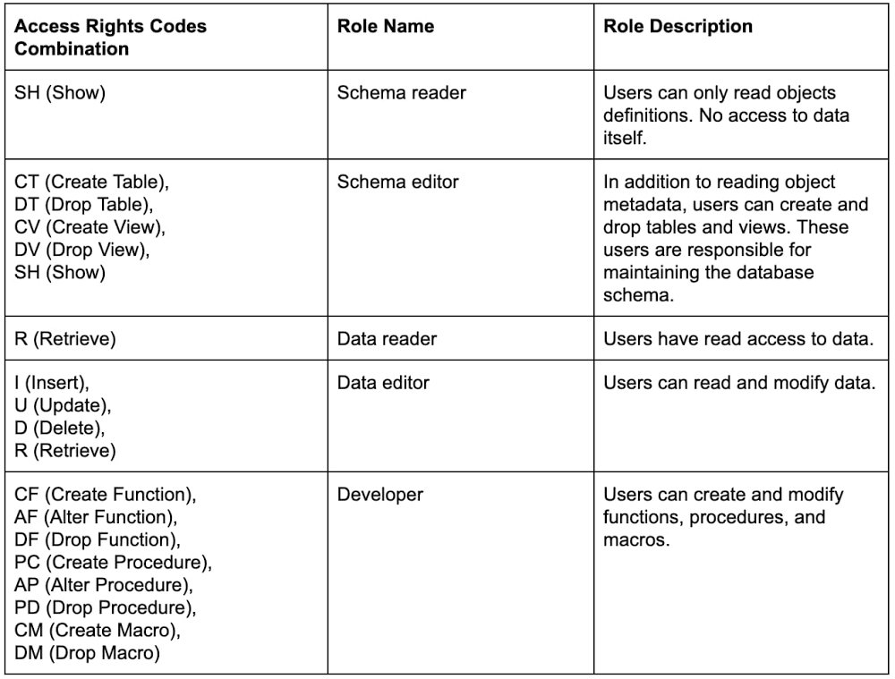 common combinations of access rights codes.jpg