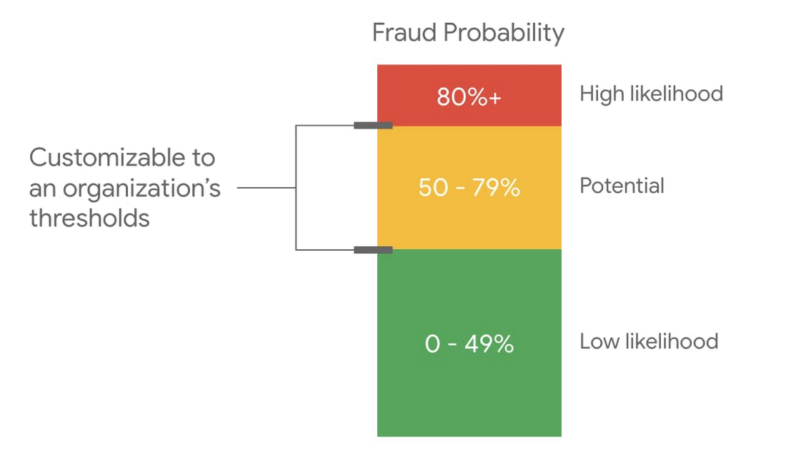 confidence level of fraud.jpg