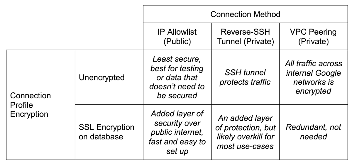 Connection method by profile encryption
