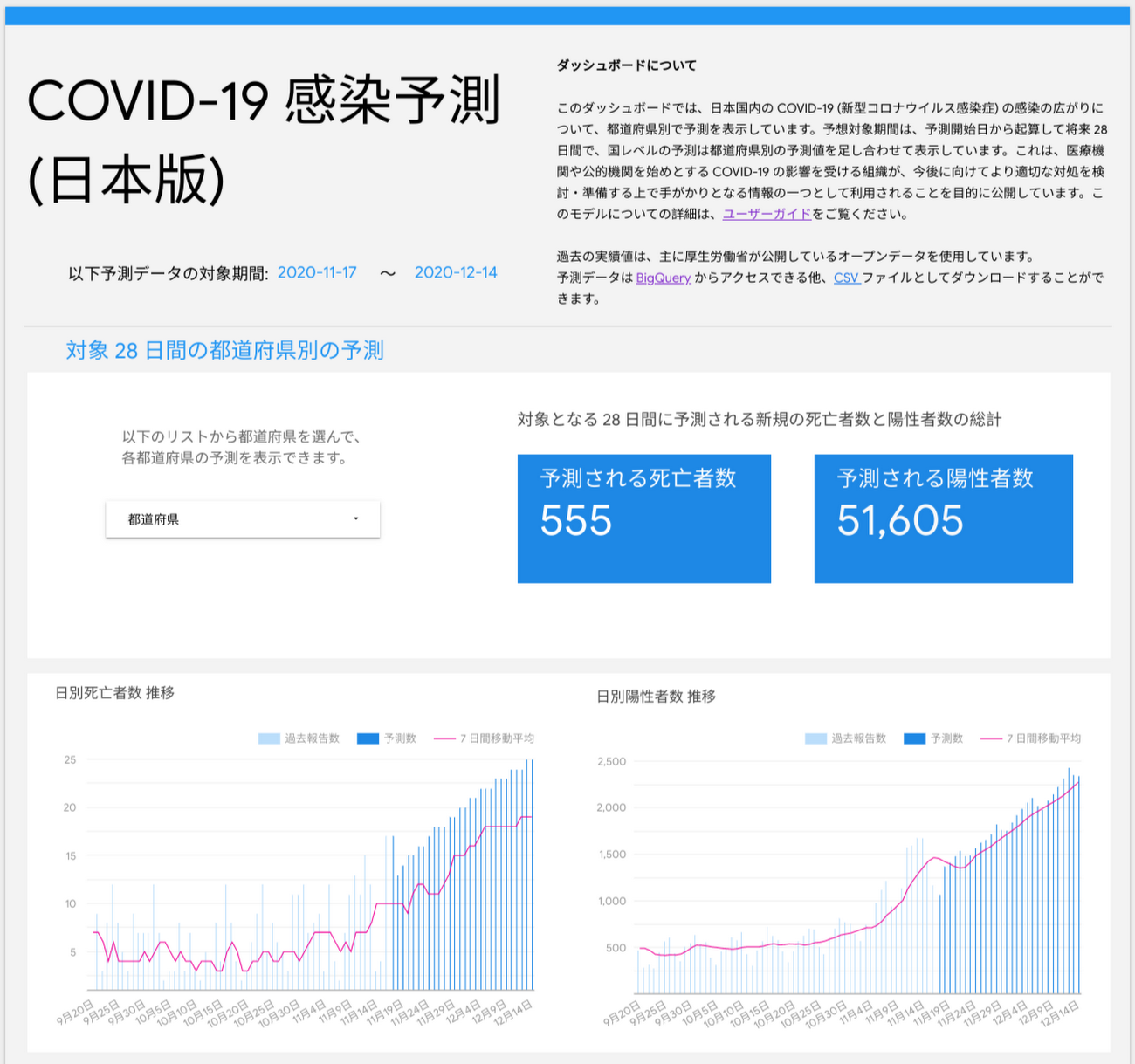 Updated covid-19publicforecasts_jp