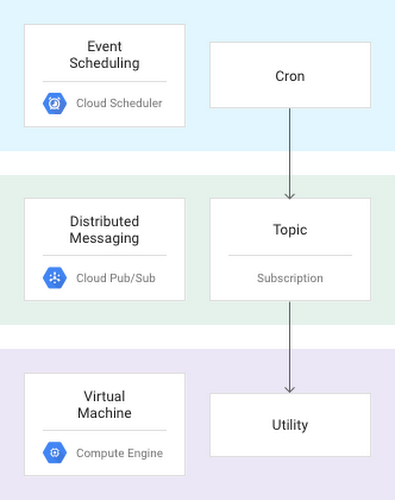 Run cron jobs reliably on Compute Engine with Cloud