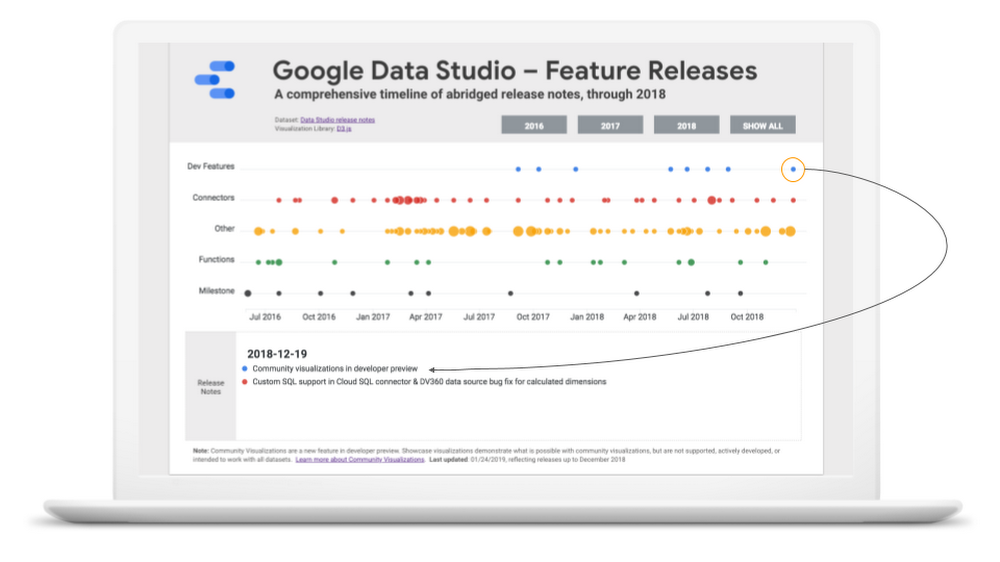 custom-built timeline visualization of Data Studio release notes.png
