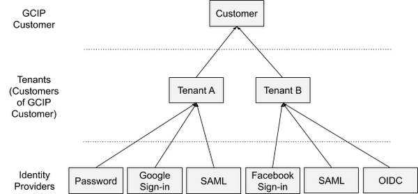 customer-of-customer authentication structure.png