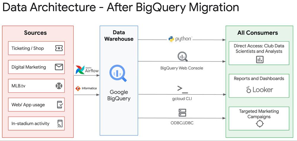 data architecture - after bq migration.jpg