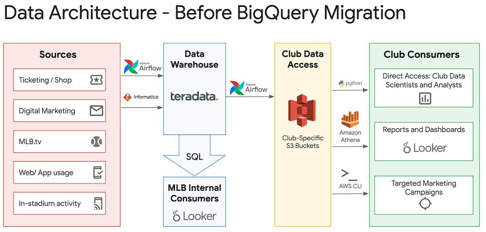 data architecture - before bq migration.jpg
