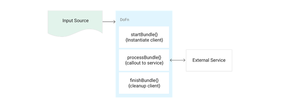 dataflow-patterns-1rc2h.PNG