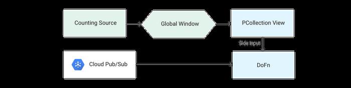 dataflow-patterns-5ml7r.PNG