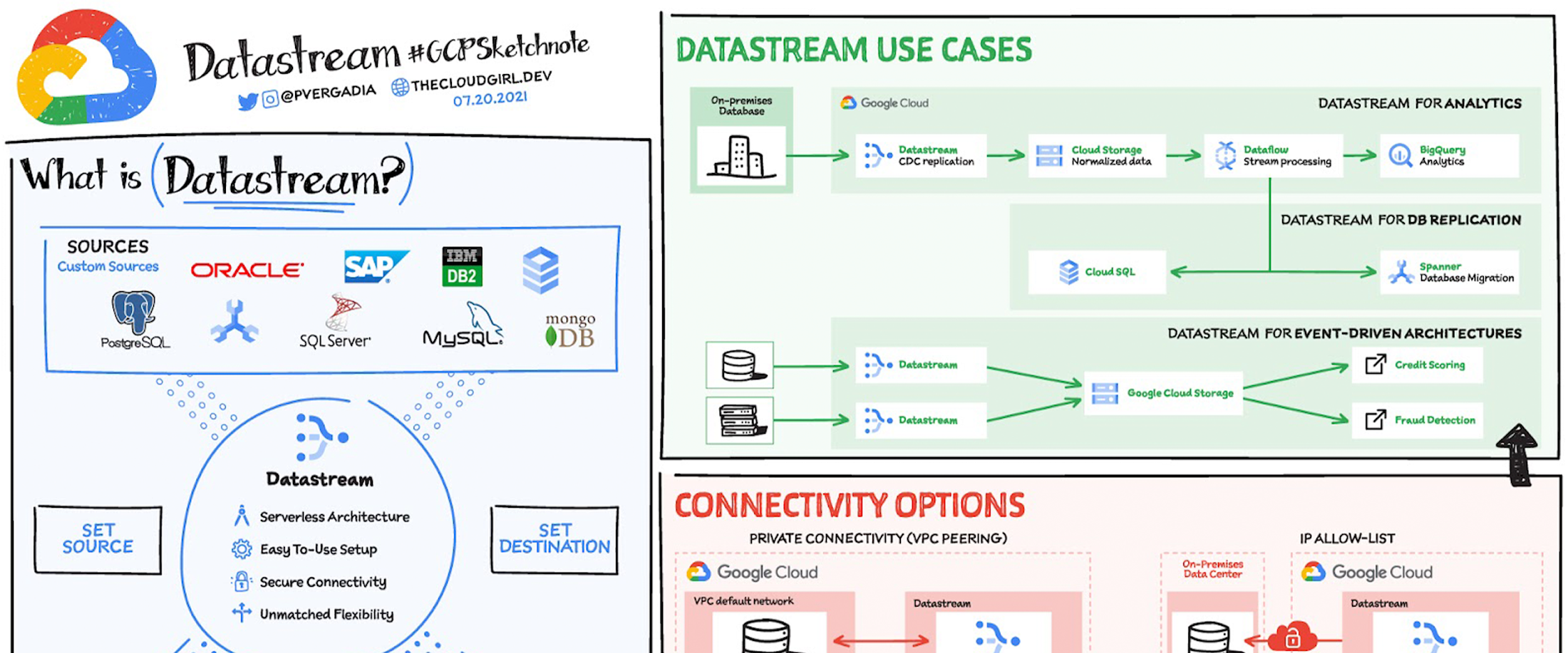All you need to know about Datastream