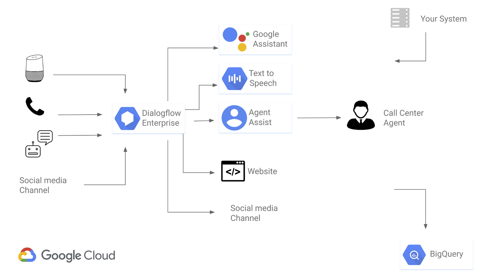 A simple blueprint for building AI-powered customer service