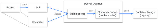 docker_build_flowrc1o.PNG