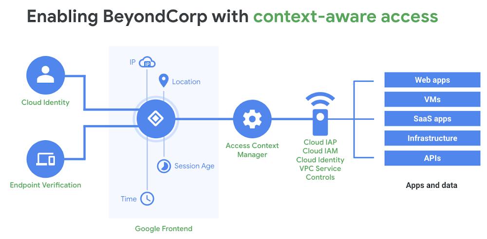 enabling beyondcorp.png