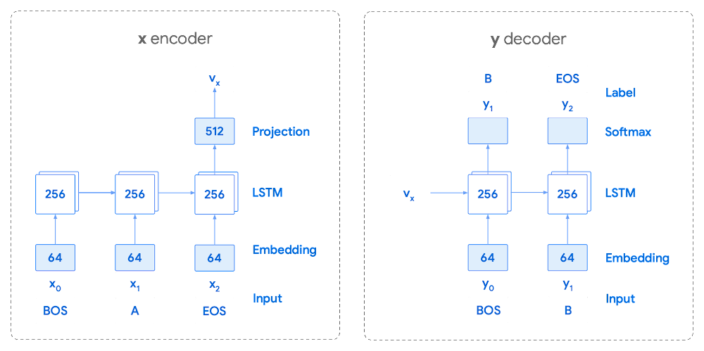 encoder decoder