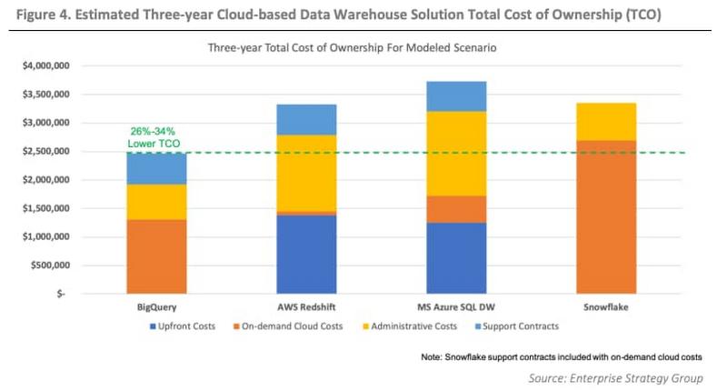 est 3-year cloud bases data warehouse cost.jpg