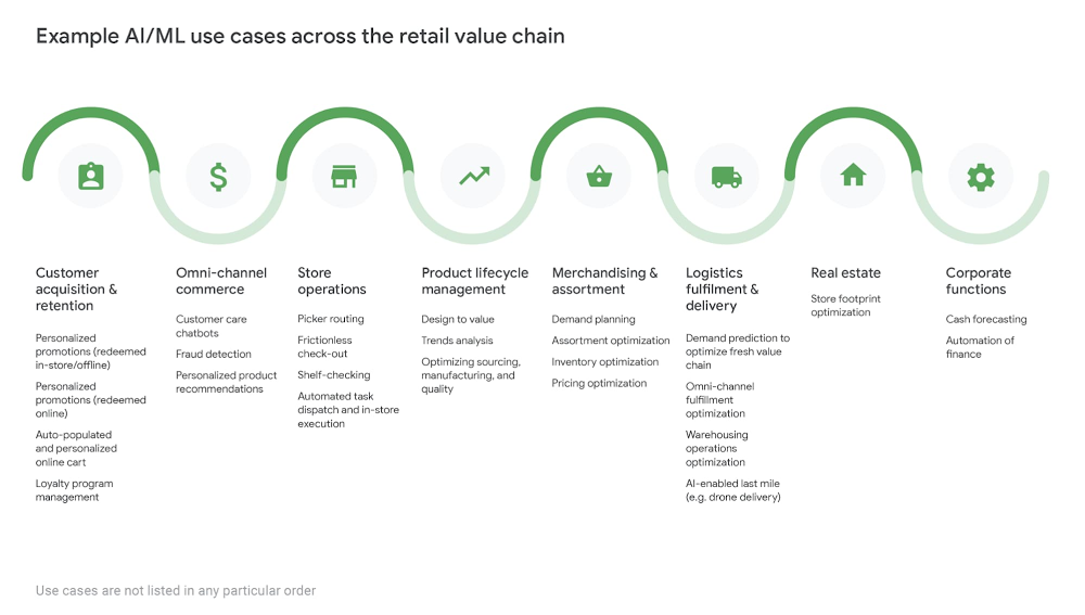 Beyond COVID-19, retail looks to transform with AI/ML