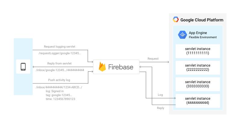 firebase-mobile-1aayh.PNG