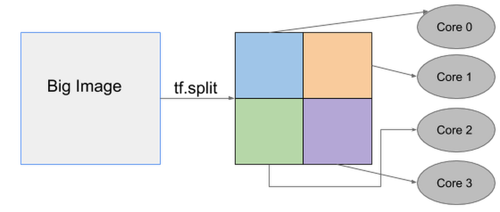 four-way spatial partitioning.png