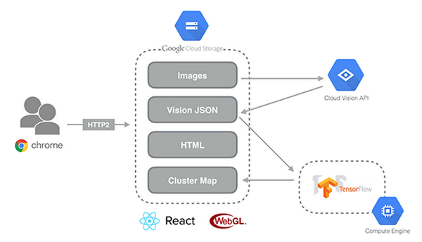 Explore the Galaxy of images with Cloud Vision API | Google