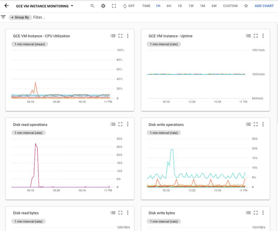 GCE_VM_Monitoring_dashboard