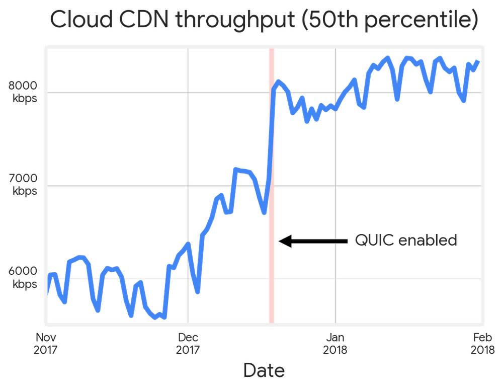 gcp-cloud-cdn-performance