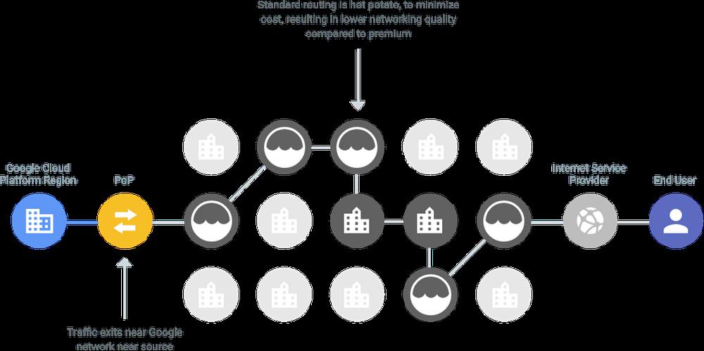 gcp-cloud-networkingeuio.PNG
