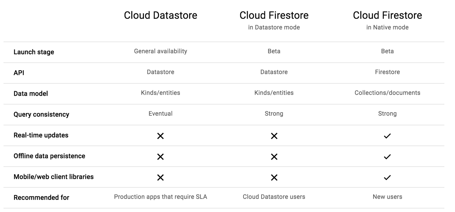 Expanding the Cloud Firestore beta to more users | Google Cloud Blog