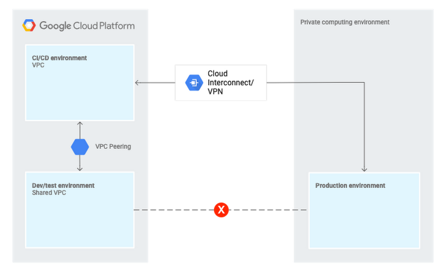 gcp hybrid cloud solution diagram.png