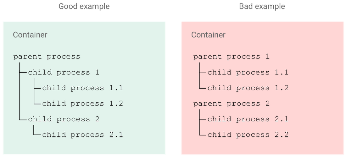 gcp_kubernetes_container_best_practice824f.PNG
