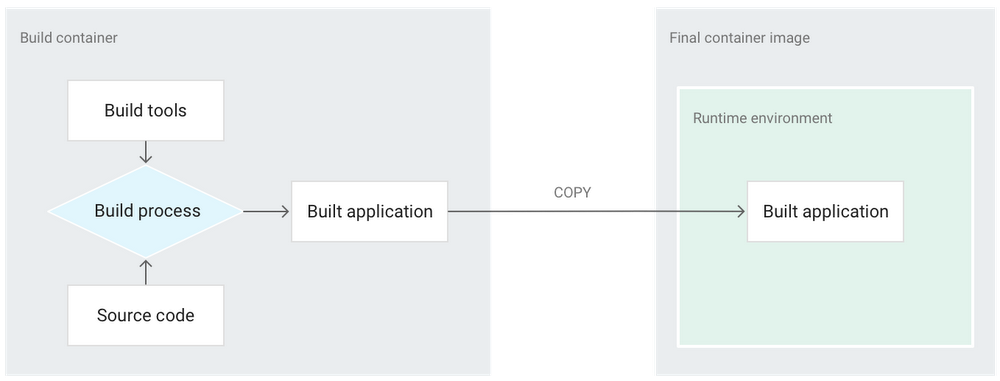 gcp_kubernetes_docker_multi_stage_build_processm1zk.PNG