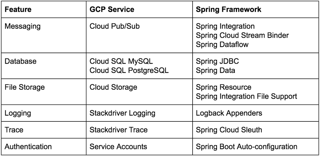 Calling Java developers: Spring Cloud GCP 1 0 is now