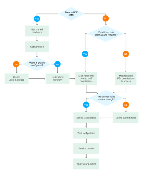 getting-to-know-iam-flowchart9sgq.PNG