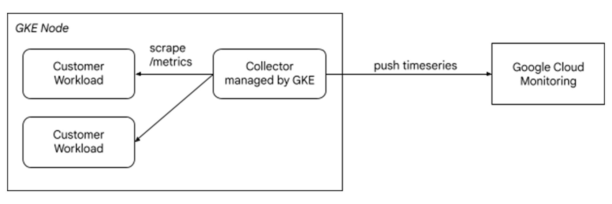 gke node.jpg