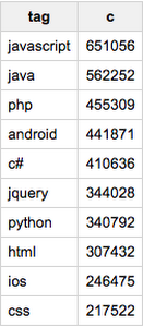 google-bigquery-public-datasets-stack-overflow-4m855.PNG
