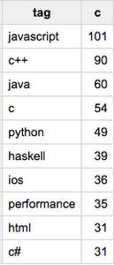 google-bigquery-public-datasets-stack-overflow-3aku2.PNG