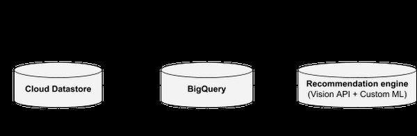 google-cloud-datastore-bigquery-vision-api-guesswork5au9.PNG