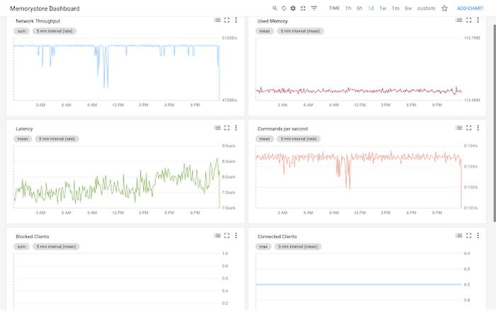 google-cloud-platform-memtorystore-dashboardt2mh.PNG