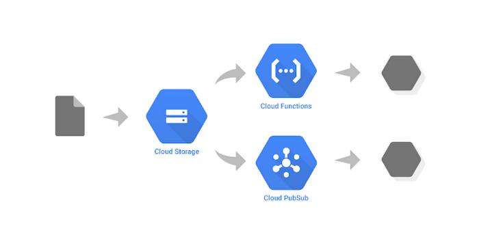 google-cloud-storage-pub-sub3a60.PNG