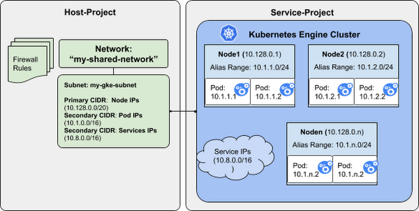 google-kubernetes-engine-shared-VPC-aliasIPtiv4.PNG