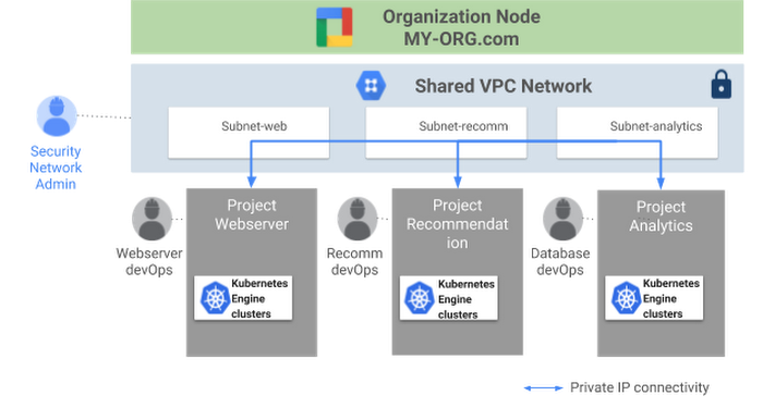 google-kubernetes-engine-shared-VPCct2v.PNG