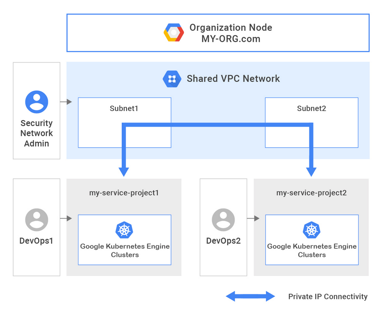 google-kubernetes-engine-shared-VPCt31j.JPEG