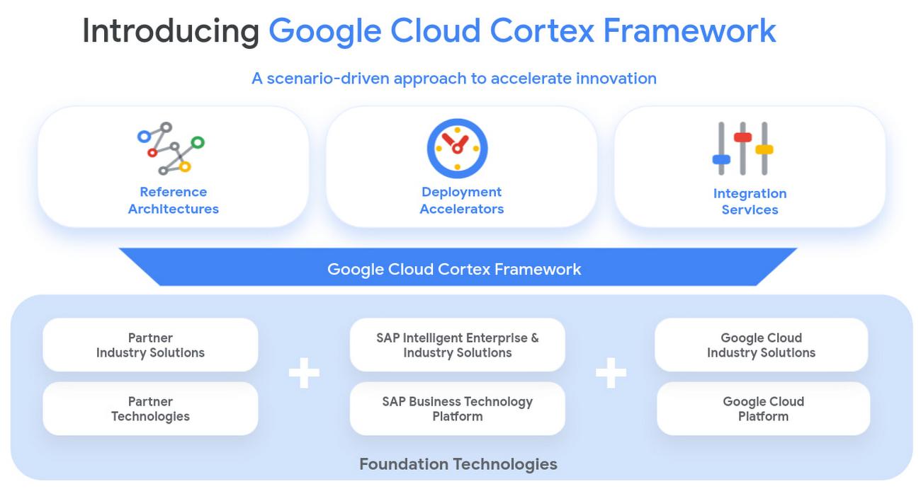 google cloud cortex framework.jpg