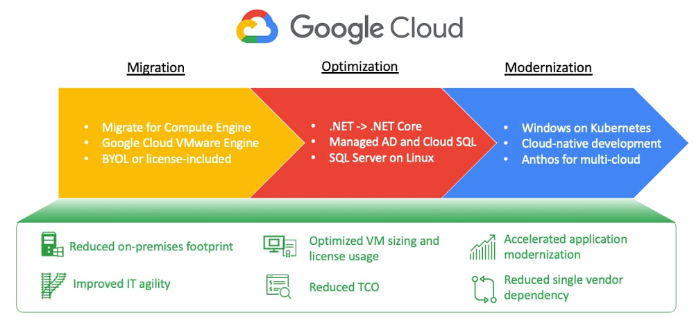 google cloud for microsoft server and workloads.jpg
