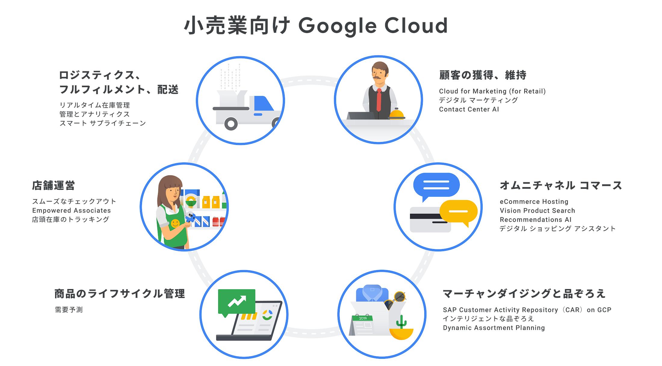 google_cloud_for_retail_JPz25s.PNG